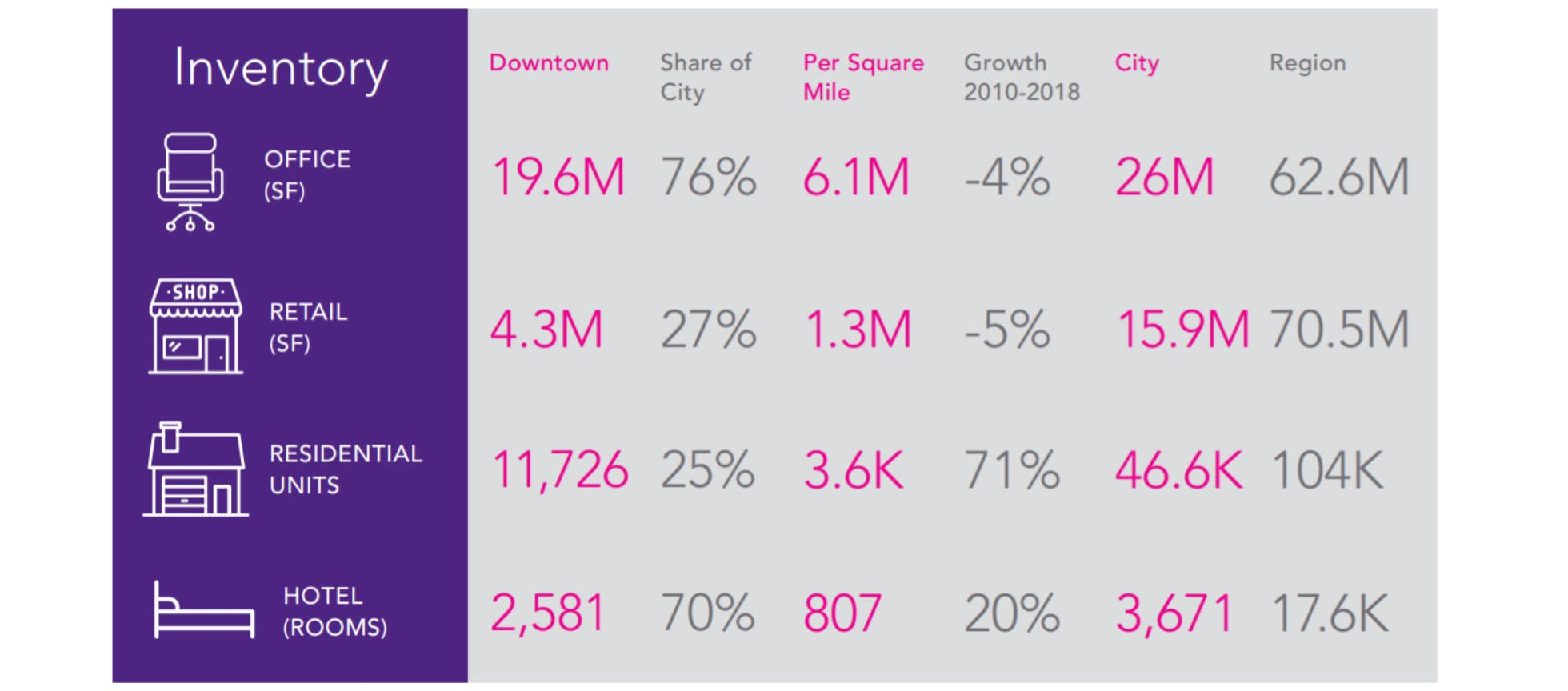Downtown Richmond Commercial Facts & Figures