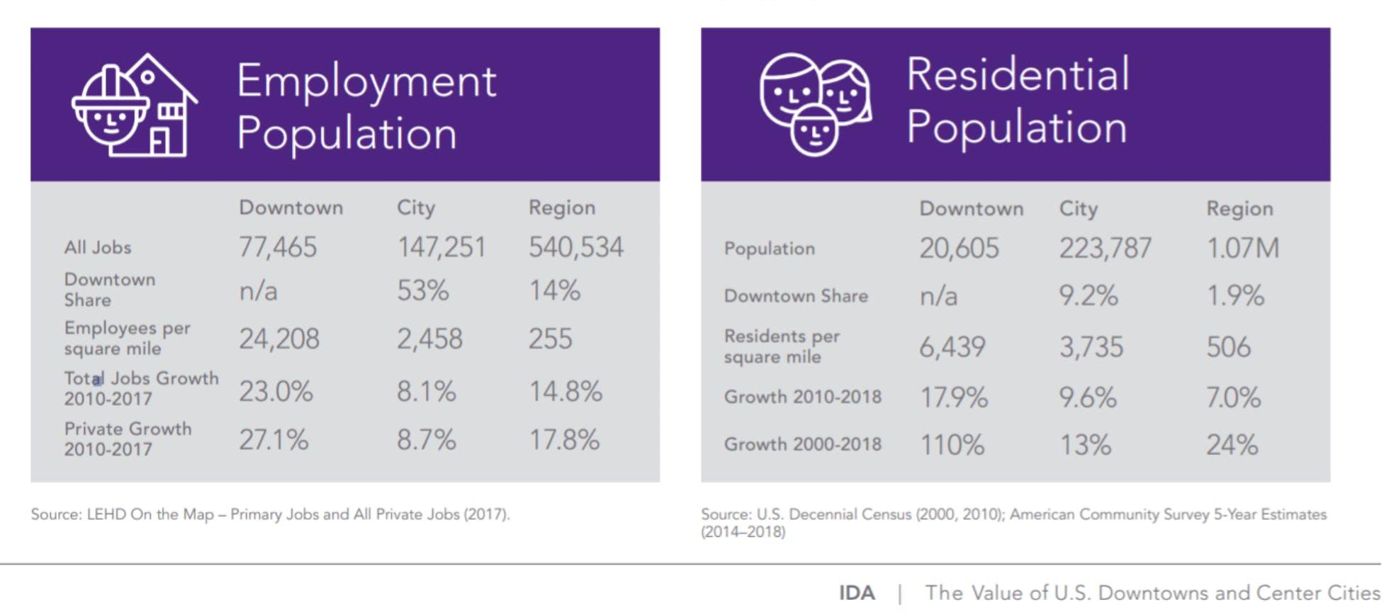 Downtown Richmond Demographics & Market Data